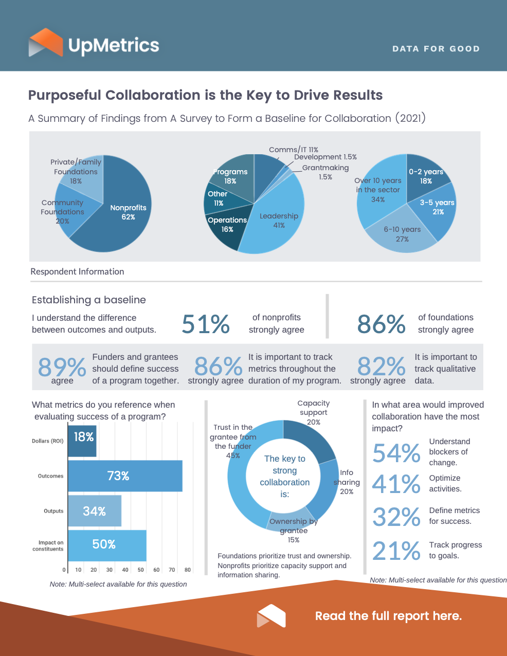 Infographic for collaboration survey